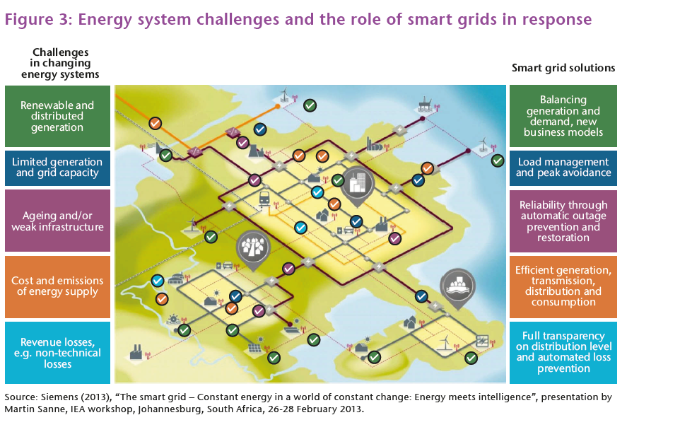 Smart Power Grid Benefits And Implementation